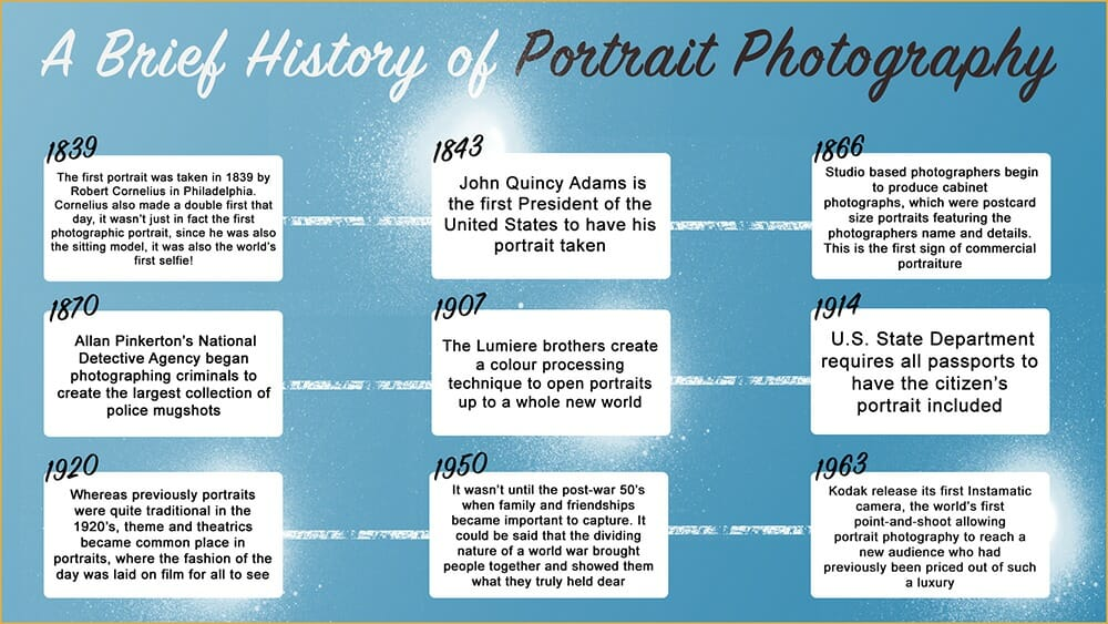 history of portrait photography timeline